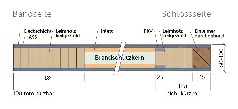 Bild Schnitt Rohling Integral L