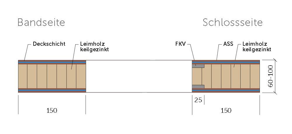 Schnitt Variotec Rahmentür-Rohling