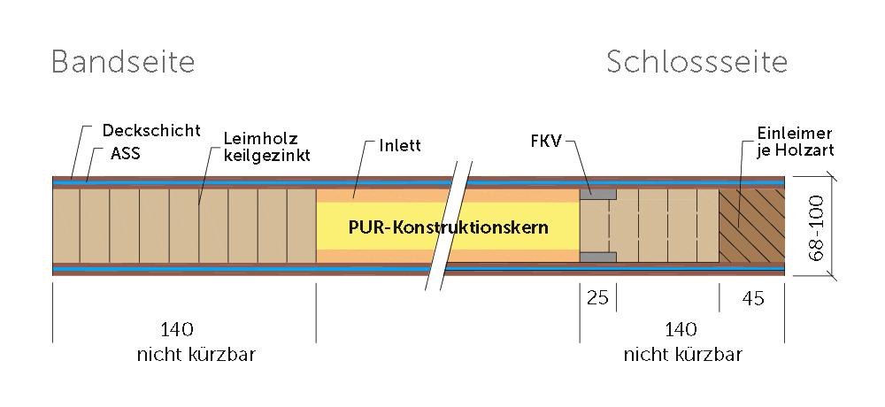 Schnitt Variotec Rundbogentürblatt