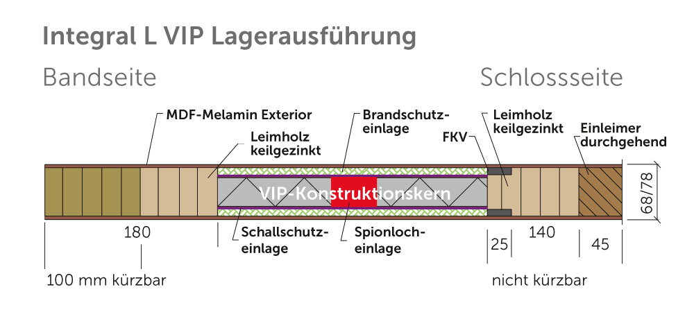 Bild Schnitt Variotec-Rohling Integral L VIP Lagerausführung